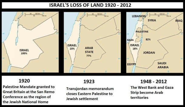 Israel's_loss_of_land_1920_-_2012